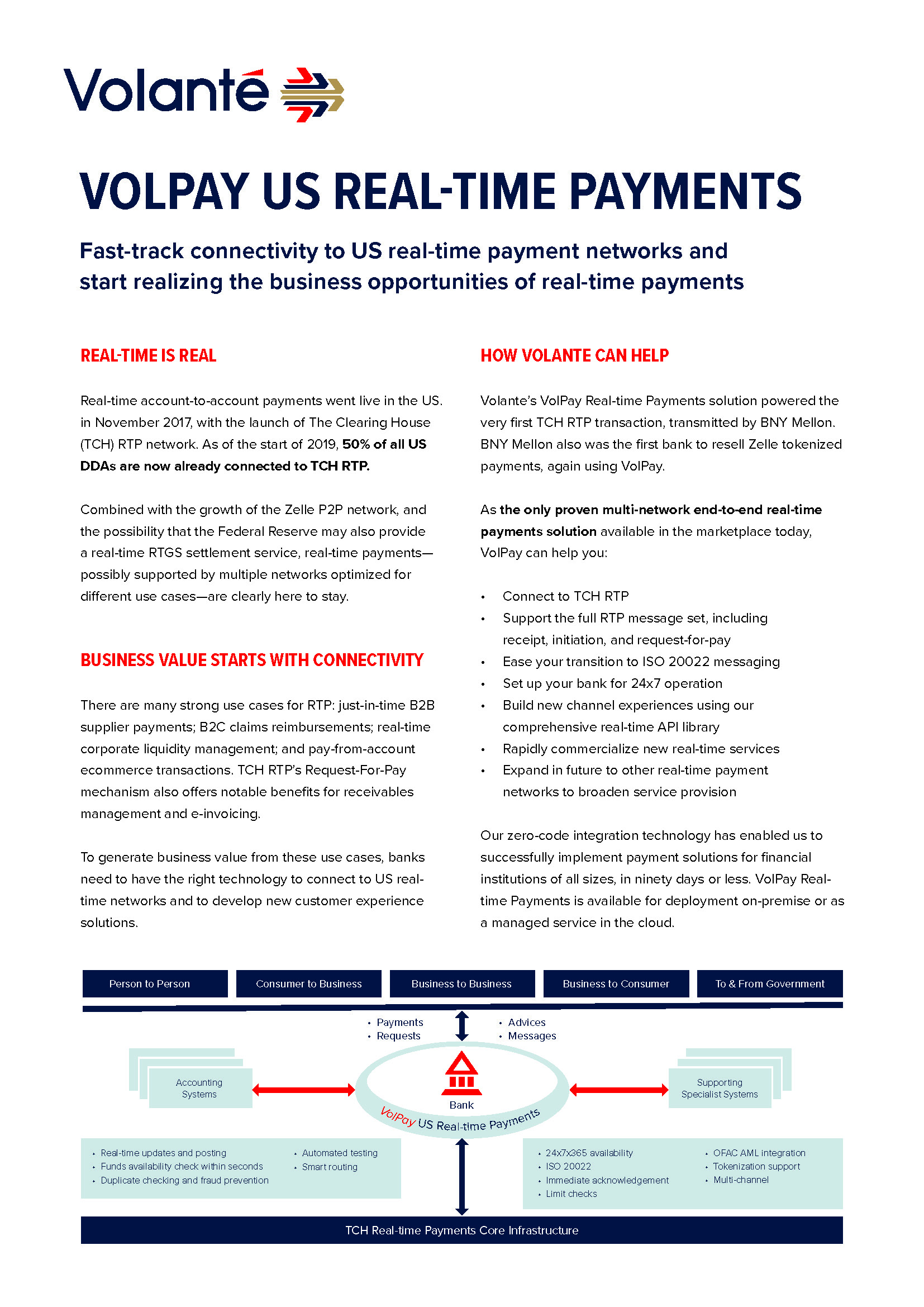 VolPay US Real-time Payments